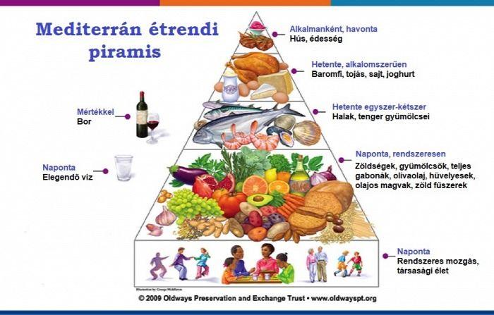 mik az étrend kiegészítői