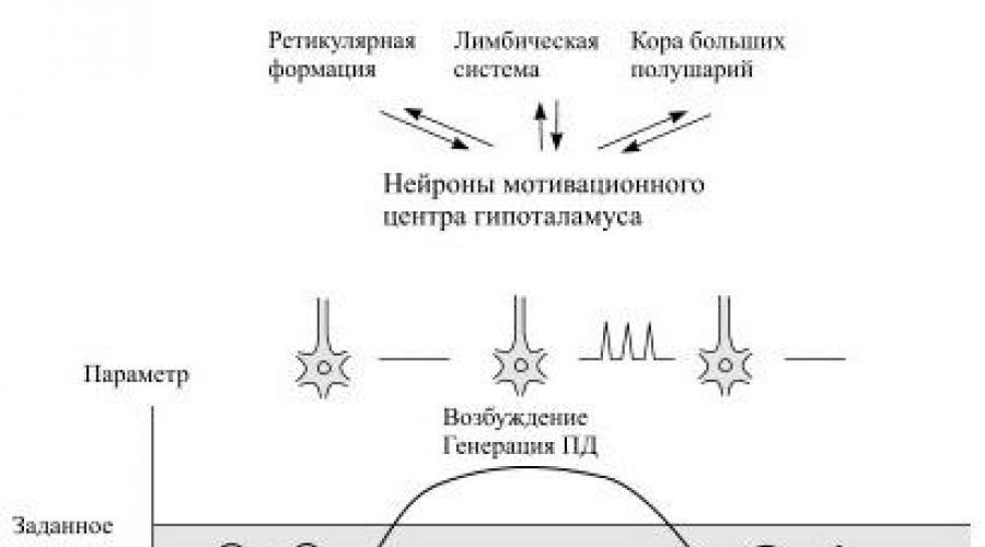 stimuláció a pénisz áram)